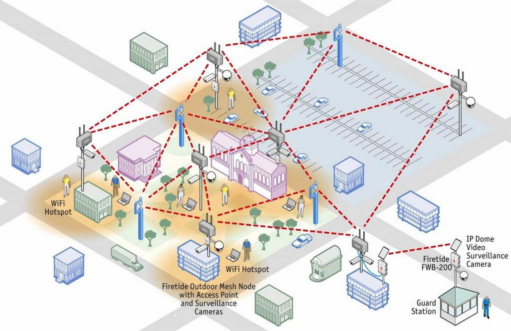 Wireless CCTV Solutions in public spaces and town centres